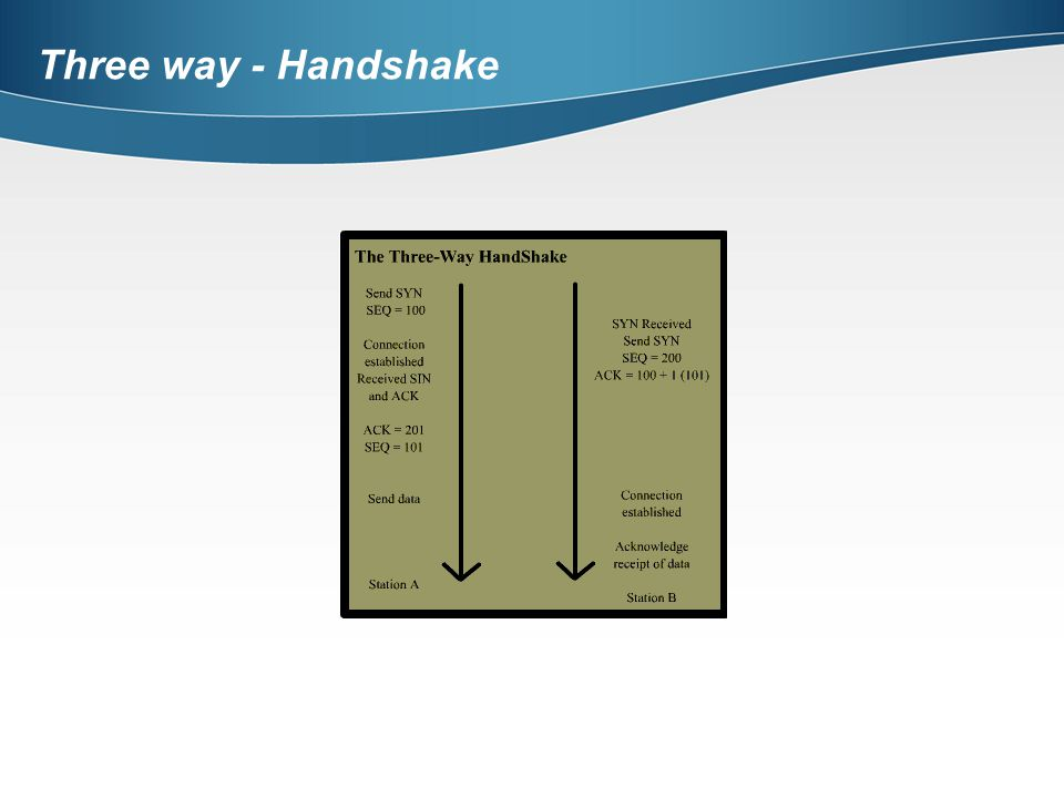 Three way - Handshake