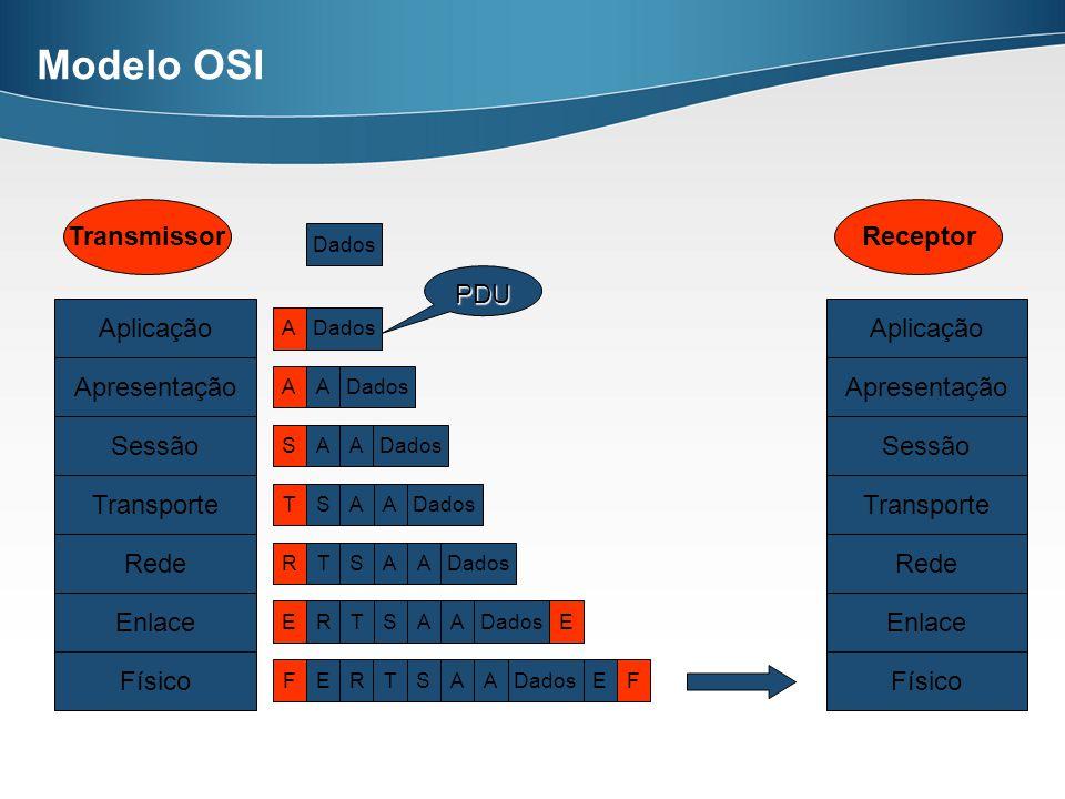 Modelo OSI Aplicação Apresentação Sessão Transporte Rede Enlace Físico DadosFERSAAEFT ERSAAET RSAAT SAAT SAA AA A Receptor Aplicação Apresentação Sessão Transporte Rede Enlace Físico Transmissor