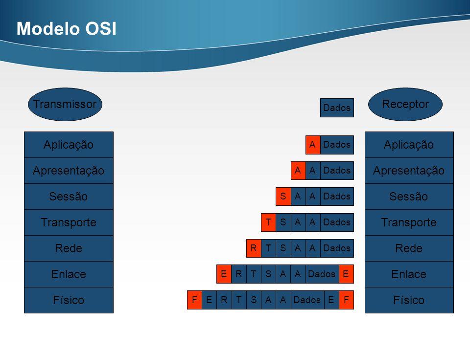 Estrutura Básica da pilha de protocolos TCP/IP 7Aplicação 6Apresentação 5Sessão 4Transporte 3RedeInternet 2Enlace Interface com a Rede 1Física Modelos OSITCP/IP