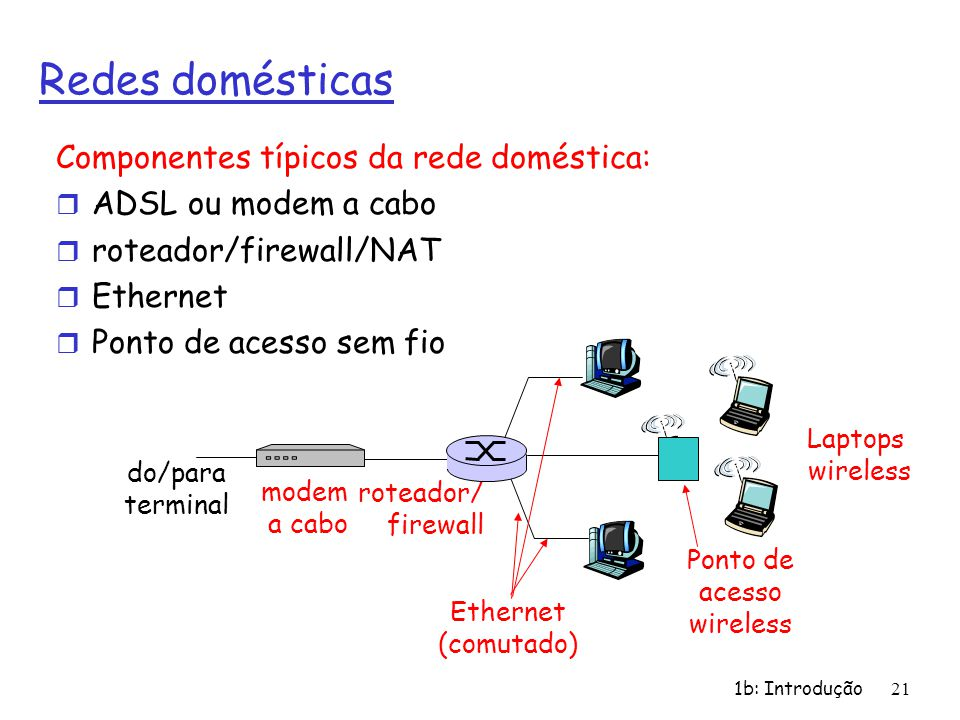 1b: Introdução21 Redes domésticas Componentes típicos da rede doméstica: r ADSL ou modem a cabo r roteador/firewall/NAT r Ethernet r Ponto de acesso s