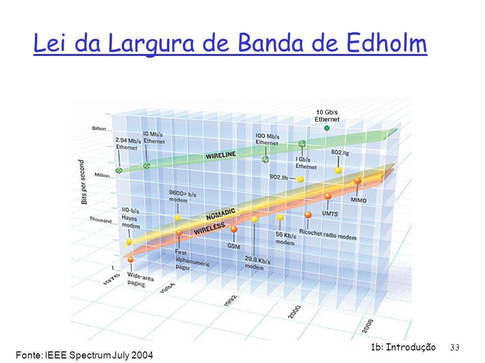 1b: Introdução33 Lei da Largura de Banda de Edholm Fonte: IEEE Spectrum July 2004 10 Gb/s Ethernet