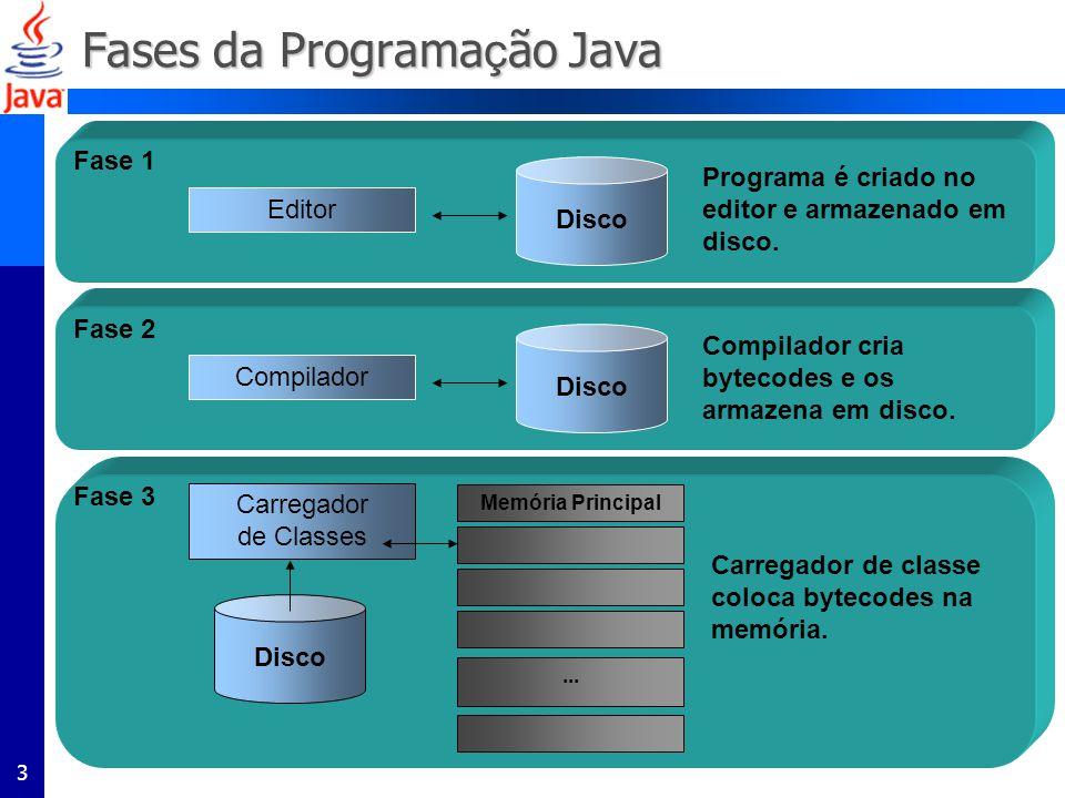 3 Fases da Programa ç ão Java Disco Fase 1 Editor Programa é criado no editor e armazenado em disco. Disco Fase 2 Compilador Compilador cria bytecodes