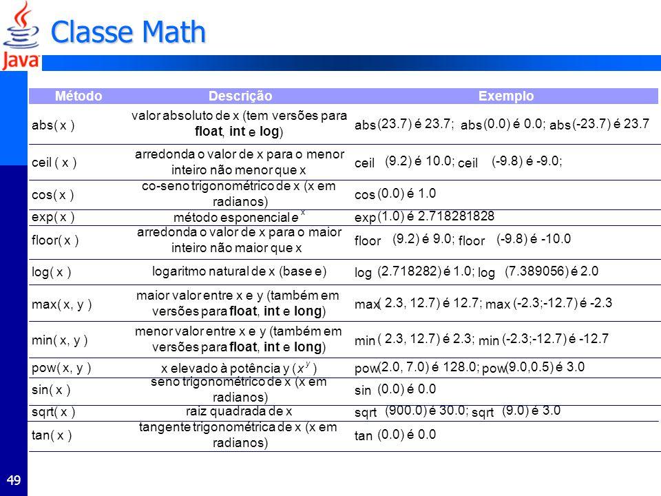 49 Método abs( x ) ceil ( x ) cos( x ) exp( x ) floor( x ) log( x ) max( x, y ) min( x, y ) pow( x, y ) sin( x ) sqrt( x ) tan( x ) Exemplo pow (2.0, 7.0) é 128.0; pow (9.0,0.5) é 3.0 sin (0.0) é 0.0 sqrt (900.0) é 30.0; sqrt (9.0) é 3.0 tan (0.0) é 0.0 tangente trigonométrica de x (x em radianos) abs (23.7) é 23.7; abs (0.0) é 0.0; abs (-23.7) é 23.7 ceil (9.2) é 10.0; ceil (-9.8) é -9.0; cos (0.0) é 1.0 exp (1.0) é 2.718281828 floor (9.2) é 9.0; floor (-9.8) é -10.0 log (2.718282) é 1.0; log (7.389056) é 2.0 max ( 2.3, 12.7) é 12.7; max (-2.3;-12.7) é -2.3 min ( 2.3, 12.7) é 2.3; min (-2.3;-12.7) é -12.7 menor valor entre x e y (também em versões para float, int e long ) x elevado à potência y (x y ) seno trigonométrico de x (x em radianos) raiz quadrada de x método esponencial e x arredonda o valor de x para o maior inteiro não maior que x logaritmo natural de x (base e) maior valor entre x e y (também em versões para float, int e long ) Descrição valor absoluto de x (tem versões para float, int e log ) arredonda o valor de x para o menor inteiro não menor que x co-seno trigonométrico de x (x em radianos) Classe Math