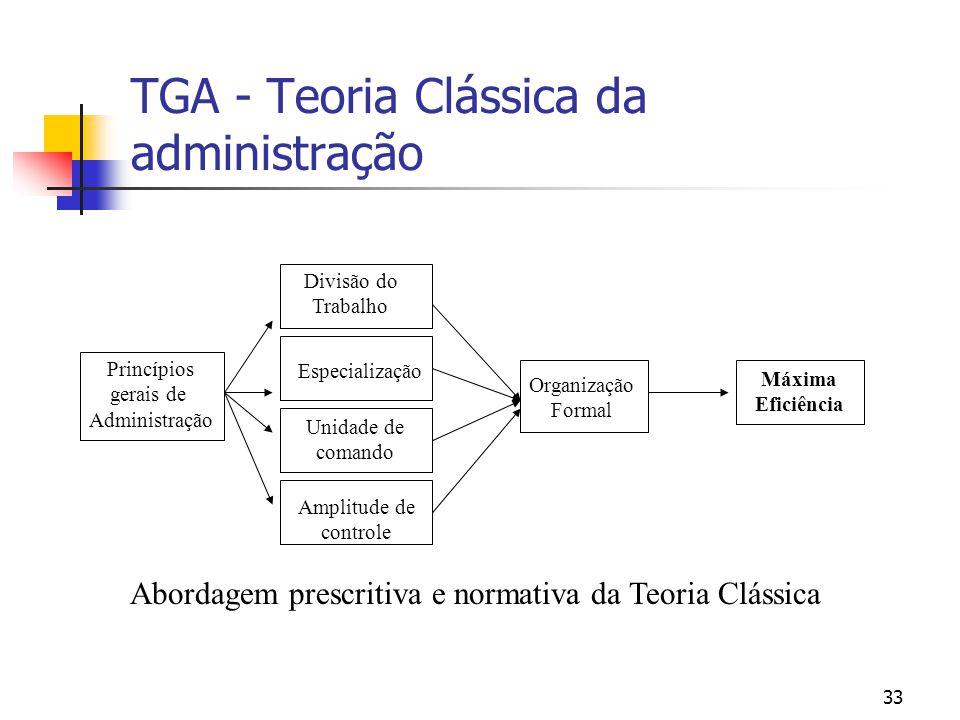 33 TGA - Teoria Clássica da administração Princípios gerais de Administração Divisão do Trabalho Especialização Unidade de comando Amplitude de contro