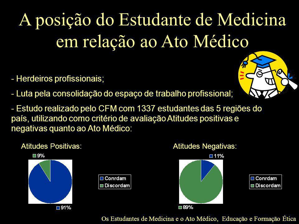 Os Estudantes de Medicina e o Ato Médico, Educação e Formação Ética A posição do Estudante de Medicina em relação ao Ato Médico - Herdeiros profission