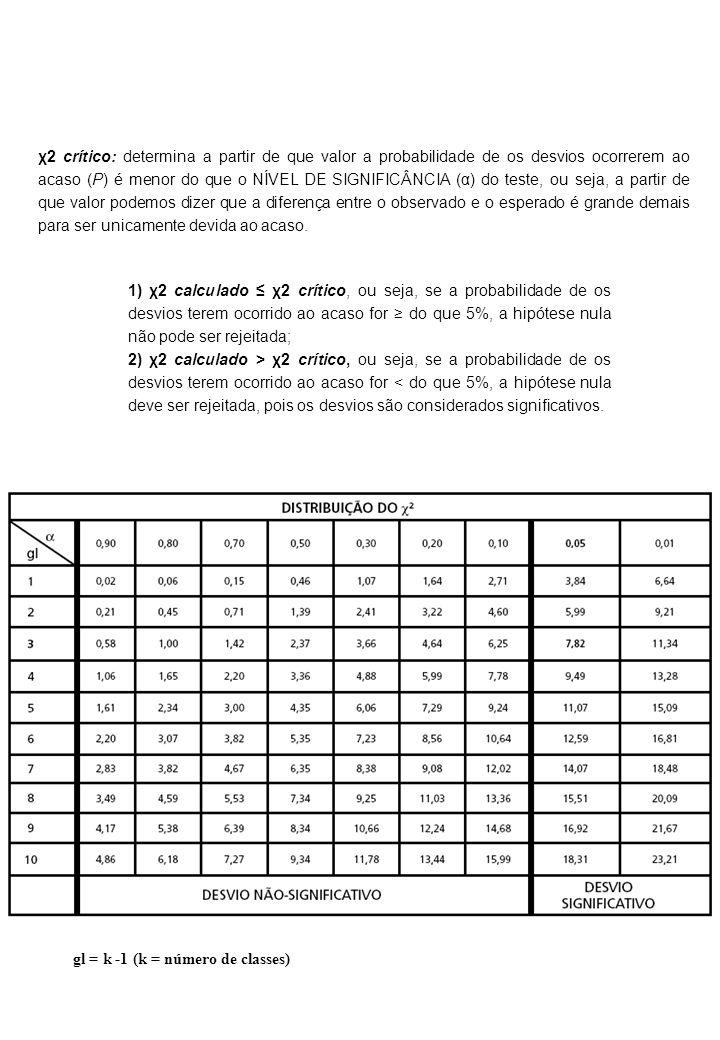 χ2 crítico: determina a partir de que valor a probabilidade de os desvios ocorrerem ao acaso (P) é menor do que o NÍVEL DE SIGNIFICÂNCIA (α) do teste,