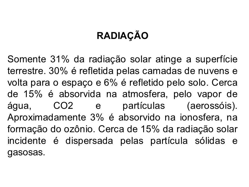 RADIAÇÃO Somente 31% da radiação solar atinge a superfície terrestre. 30% é refletida pelas camadas de nuvens e volta para o espaço e 6% é refletido p