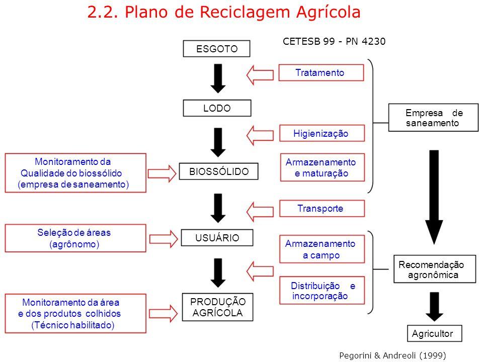 2.2. Plano de Reciclagem Agrícola CETESB 99 - PN 4230 ESGOTO Tratamento LODO Empresa de saneamento Higienização Monitoramento da Armazenamento BIOSSÓL