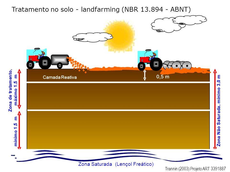 Tratamento no solo - landfarming (NBR 13.894 - ABNT) Camada Reativa 0,5 m Zona Saturada (Lençol Freático) Trannin (2003) Projeto ART 3391887
