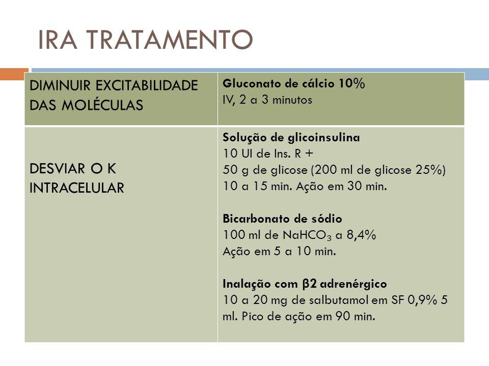 IRA TRATAMENTO DIMINUIR EXCITABILIDADE DAS MOLÉCULAS Gluconato de cálcio 10% IV, 2 a 3 minutos DESVIAR O K INTRACELULAR Solução de glicoinsulina 10 UI