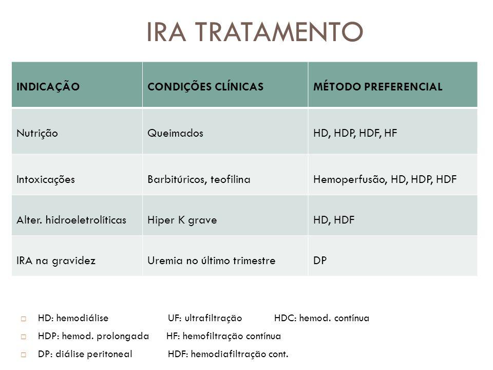 IRA TRATAMENTO INDICAÇÃOCONDIÇÕES CLÍNICASMÉTODO PREFERENCIAL NutriçãoQueimadosHD, HDP, HDF, HF IntoxicaçõesBarbitúricos, teofilinaHemoperfusão, HD, H