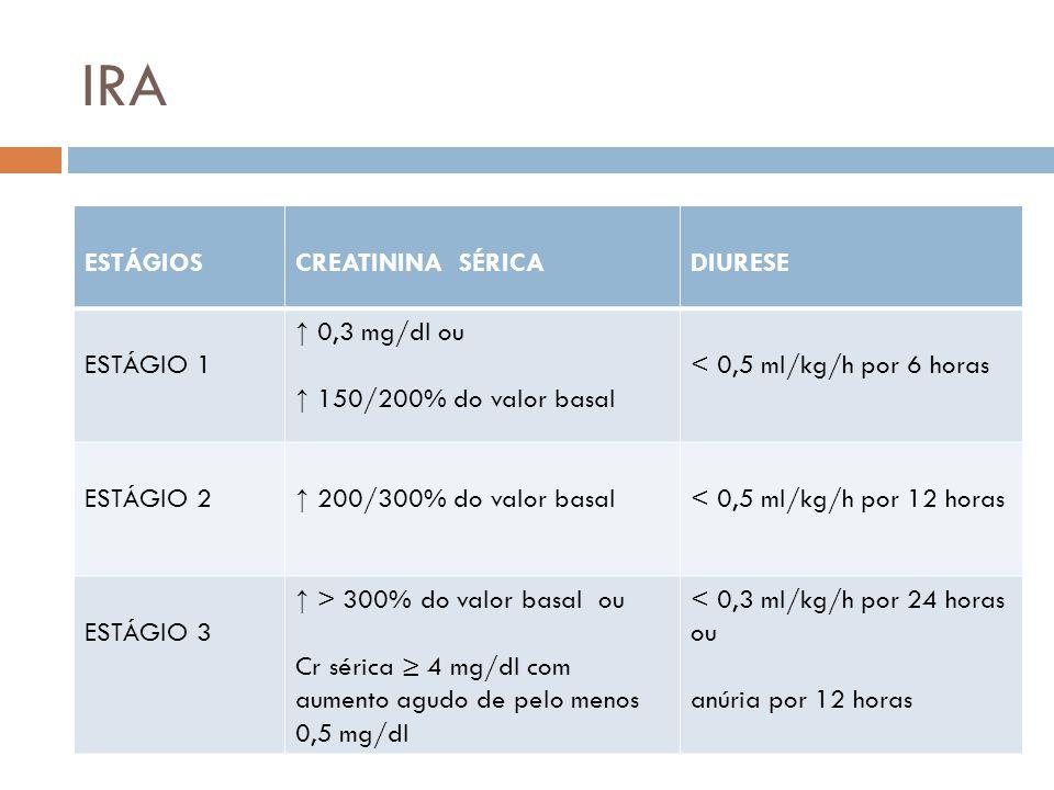 IRA ESTÁGIOSCREATININA SÉRICADIURESE ESTÁGIO 1 0,3 mg/dl ou 150/200% do valor basal < 0,5 ml/kg/h por 6 horas ESTÁGIO 2 200/300% do valor basal < 0,5