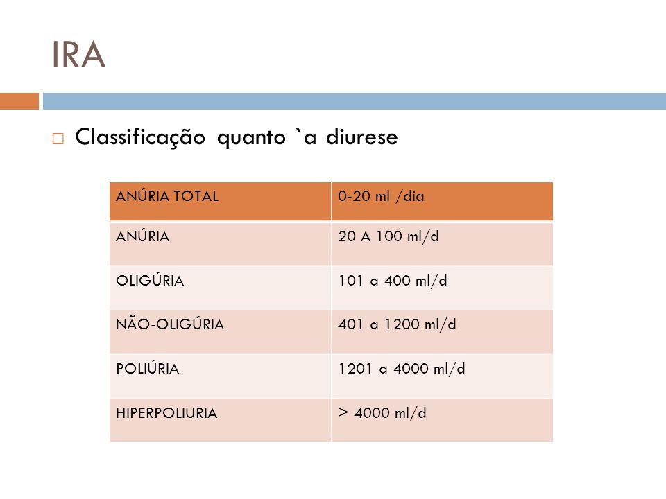 IRA Classificação quanto `a diurese ANÚRIA TOTAL0-20 ml /dia ANÚRIA20 A 100 ml/d OLIGÚRIA101 a 400 ml/d NÃO-OLIGÚRIA401 a 1200 ml/d POLIÚRIA1201 a 400