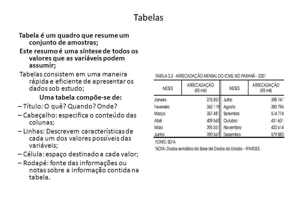 Tabelas Tabela é um quadro que resume um conjunto de amostras; Este resumo é uma síntese de todos os valores que as variáveis podem assumir; Tabelas c