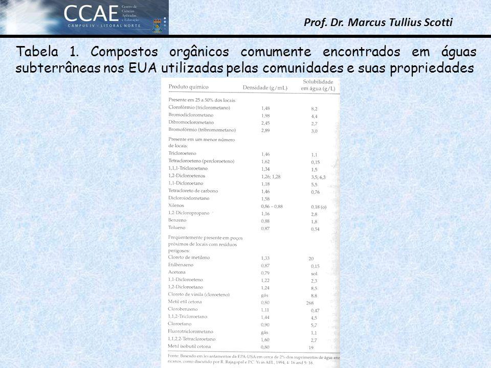 Prof. Dr. Marcus Tullius Scotti Tabela 1. Compostos orgânicos comumente encontrados em águas subterrâneas nos EUA utilizadas pelas comunidades e suas