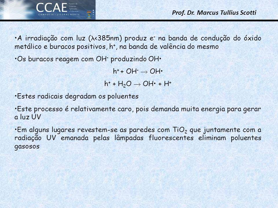 Prof. Dr. Marcus Tullius Scotti A irradiação com luz ( <385nm) produz e - na banda de condução do óxido metálico e buracos positivos, h +, na banda de