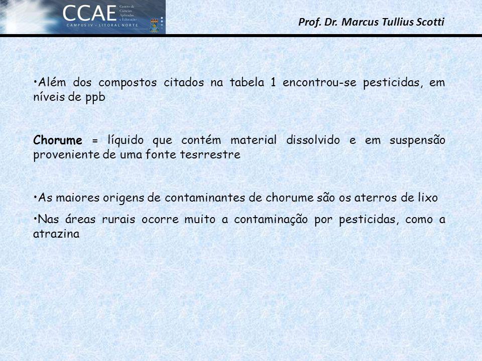 Prof. Dr. Marcus Tullius Scotti Além dos compostos citados na tabela 1 encontrou-se pesticidas, em níveis de ppb Chorume = líquido que contém material
