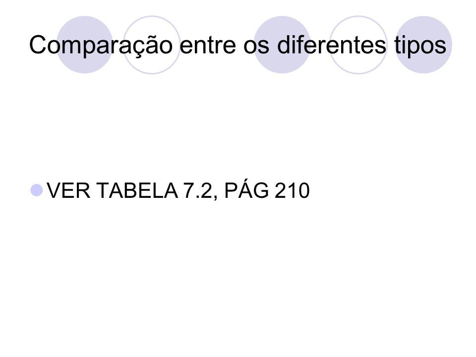 Comparação entre os diferentes tipos VER TABELA 7.2, PÁG 210