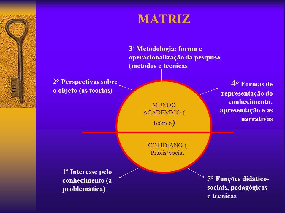 MATRIZ MUNDO ACADÊMICO ( Teórico ) COTIDIANO ( Práxis/Social 3ª Metodologia: forma e operacionalização da pesquisa (métodos e técnicas 2° Perspectivas