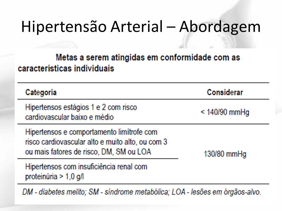 Hipertensão Arterial – Abordagem