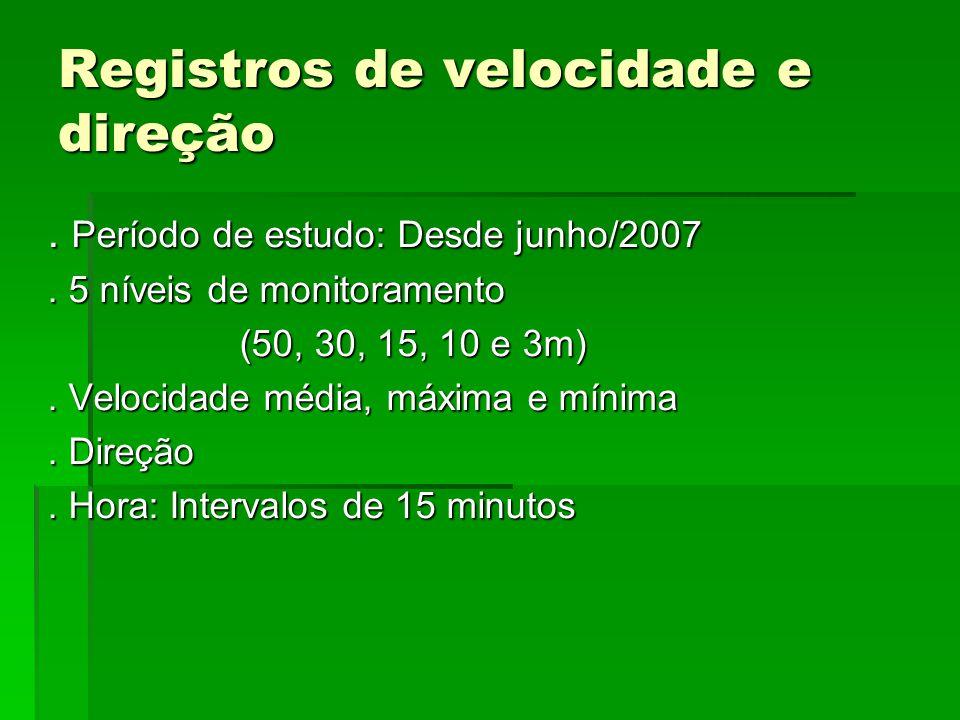 Registros de velocidade e direção. Período de estudo: Desde junho/2007. 5 níveis de monitoramento (50, 30, 15, 10 e 3m). Velocidade média, máxima e mí