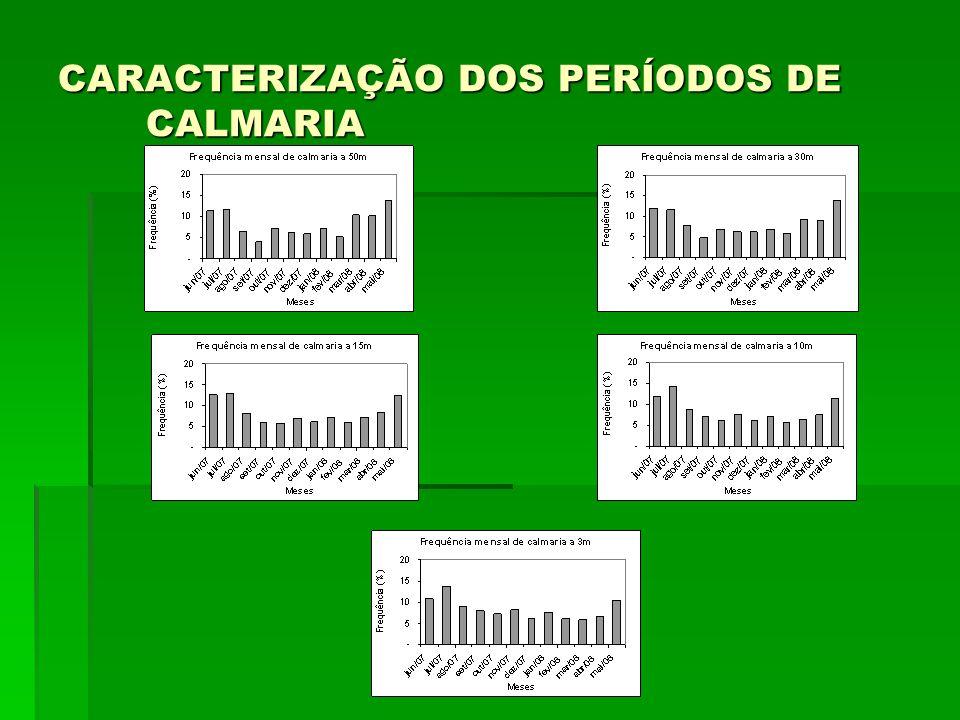 CARACTERIZAÇÃO DOS PERÍODOS DE CALMARIA