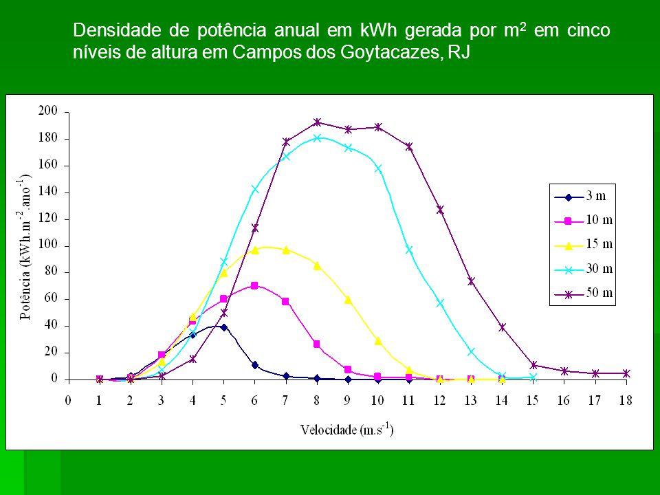 Densidade de potência anual em kWh gerada por m 2 em cinco níveis de altura em Campos dos Goytacazes, RJ