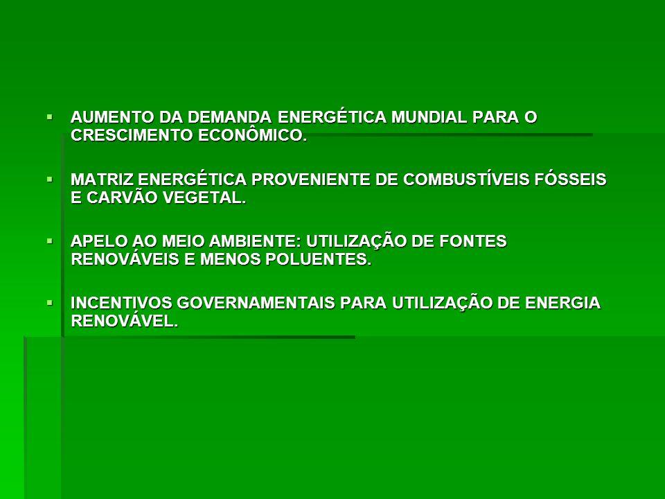 AUMENTO DA DEMANDA ENERGÉTICA MUNDIAL PARA O CRESCIMENTO ECONÔMICO. AUMENTO DA DEMANDA ENERGÉTICA MUNDIAL PARA O CRESCIMENTO ECONÔMICO. MATRIZ ENERGÉT