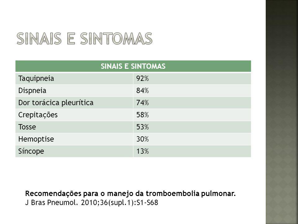 SINAIS E SINTOMAS Taquipneia92% Dispneia84% Dor torácica pleurítica74% Crepitações58% Tosse53% Hemoptise30% Síncope13% Recomendações para o manejo da