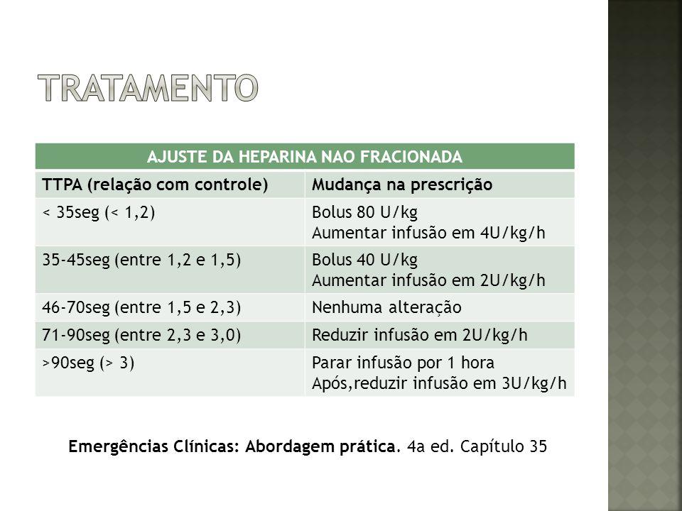 AJUSTE DA HEPARINA NAO FRACIONADA TTPA (relação com controle)Mudança na prescrição < 35seg (< 1,2)Bolus 80 U/kg Aumentar infusão em 4U/kg/h 35-45seg (
