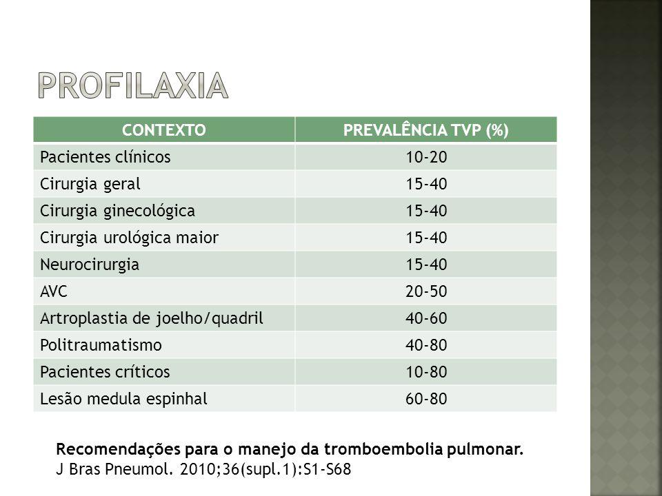 CONTEXTOPREVALÊNCIA TVP (%) Pacientes clínicos10-20 Cirurgia geral15-40 Cirurgia ginecológica15-40 Cirurgia urológica maior15-40 Neurocirurgia15-40 AV