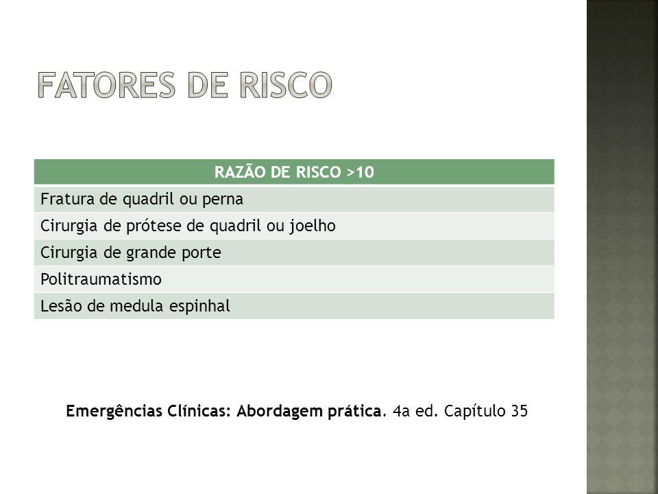 RAZÃO DE RISCO ENTRE 2 E 9 Trombofilia TVP/TEP prévio Gravidez/pós parto AVC com membro plégico Câncer ACHO Insuficiência cardíaca descompensada Acesso central Quimioterapia Emergências Clínicas: Abordagem prática.