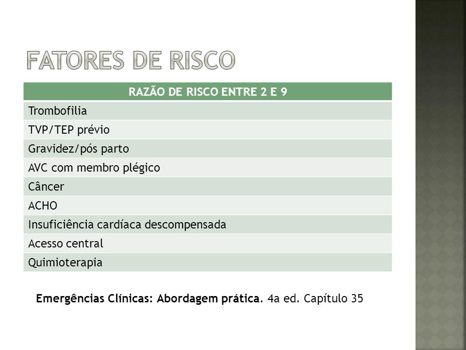 RAZÃO DE RISCO ENTRE 2 E 9 Trombofilia TVP/TEP prévio Gravidez/pós parto AVC com membro plégico Câncer ACHO Insuficiência cardíaca descompensada Acess