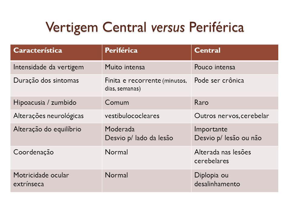 Vertigem Central versus Periférica CaracterísticaPeriféricaCentral Intensidade da vertigemMuito intensaPouco intensa Duração dos sintomasFinita e reco