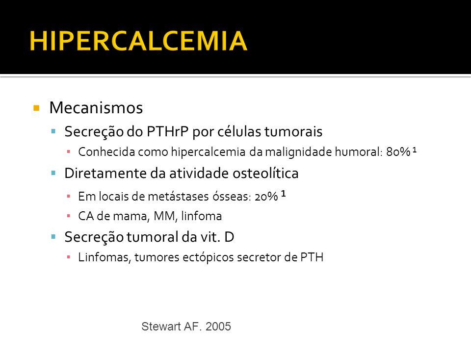 Mecanismos Secreção do PTHrP por células tumorais Conhecida como hipercalcemia da malignidade humoral: 80% ¹ Diretamente da atividade osteolítica Em l