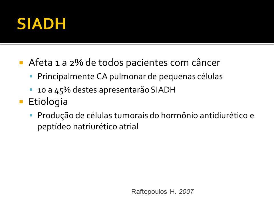 Afeta 1 a 2% de todos pacientes com câncer Principalmente CA pulmonar de pequenas células 10 a 45% destes apresentarão SIADH Etiologia Produção de cél