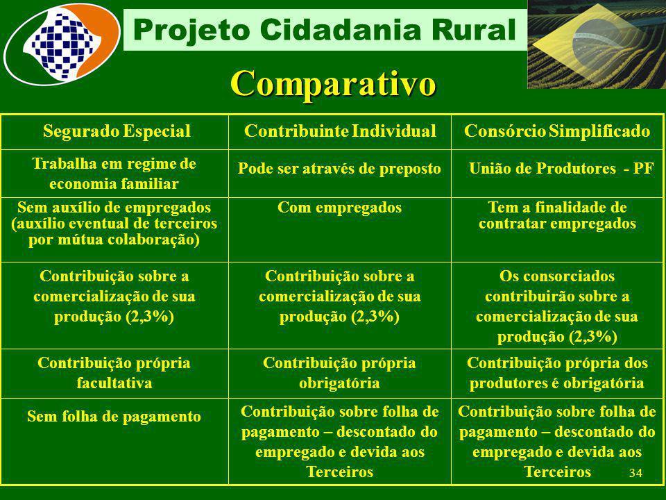 33 Projeto Cidadania Rural GFIP FPAS 604 FPAS 604 Campo CNPJ/CEI - matrícula CEI do consórcio Campo FPAS - 604 – Consórcio de Produtores Rurais em rel