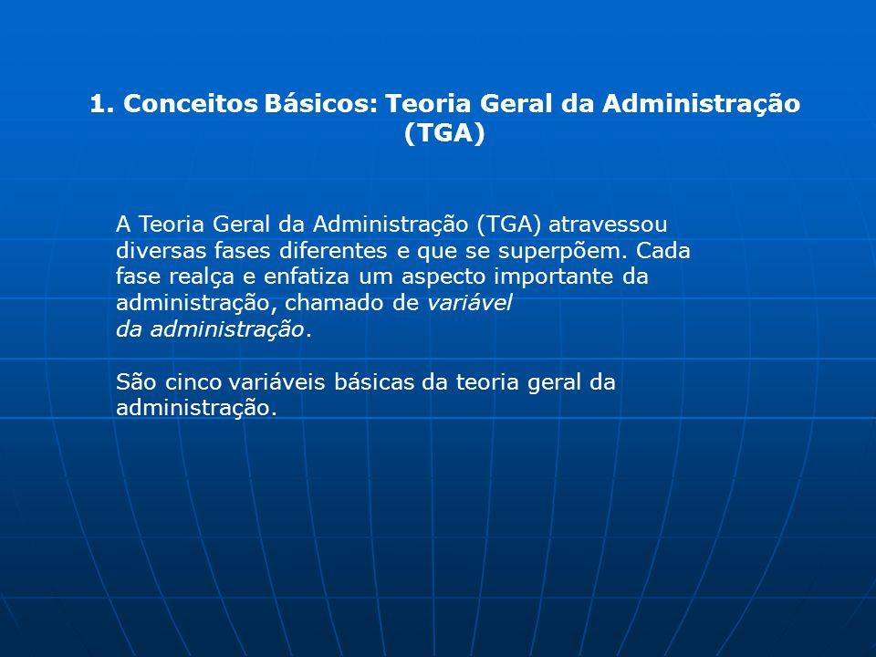 1. Conceitos Básicos: Teoria Geral da Administração (TGA) A Teoria Geral da Administração (TGA) atravessou diversas fases diferentes e que se superpõe