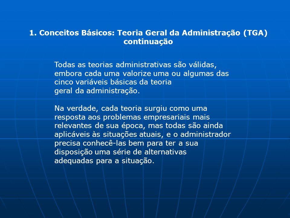 1. Conceitos Básicos: Teoria Geral da Administração (TGA) continuação Todas as teorias administrativas são válidas, embora cada uma valorize uma ou al