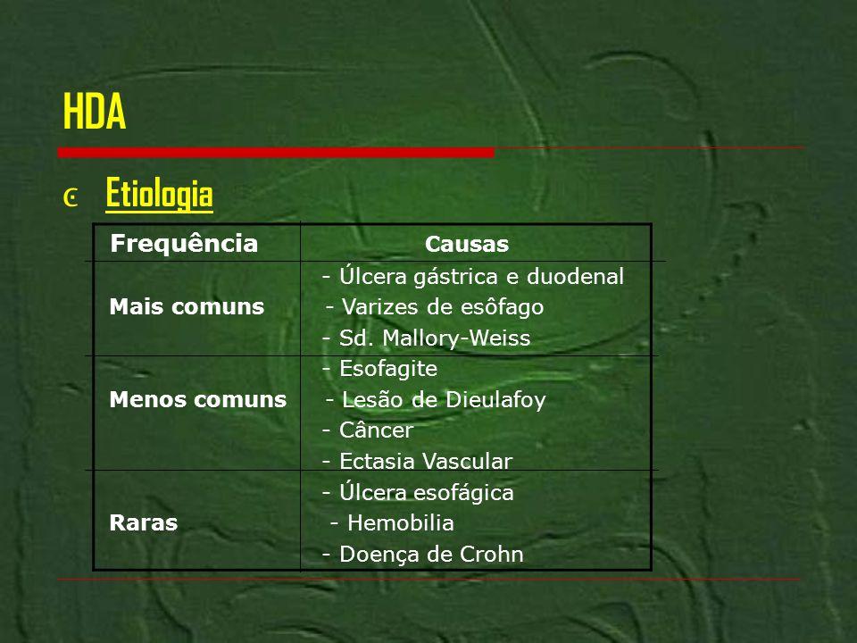 HDA Etiologia Frequência Causas - Úlcera gástrica e duodenal Mais comuns - Varizes de esôfago - Sd. Mallory-Weiss - Esofagite Menos comuns - Lesão de