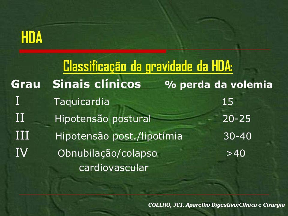 HDA Classificação da gravidade da HDA: Grau Sinais clínicos % perda da volemia I Taquicardia 15 II Hipotensão postural 20-25 III Hipotensão post./lipo