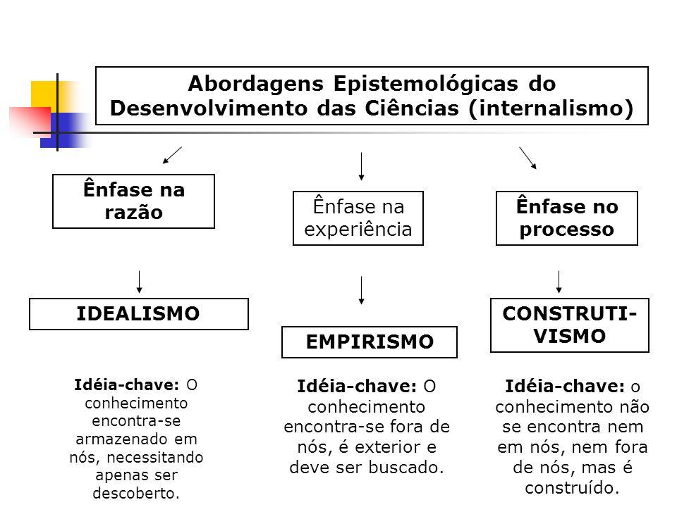 Abordagens Epistemológicas do Desenvolvimento das Ciências (internalismo) Ênfase no processo CONSTRUTI- VISMO Idéia-chave: o conhecimento não se encon