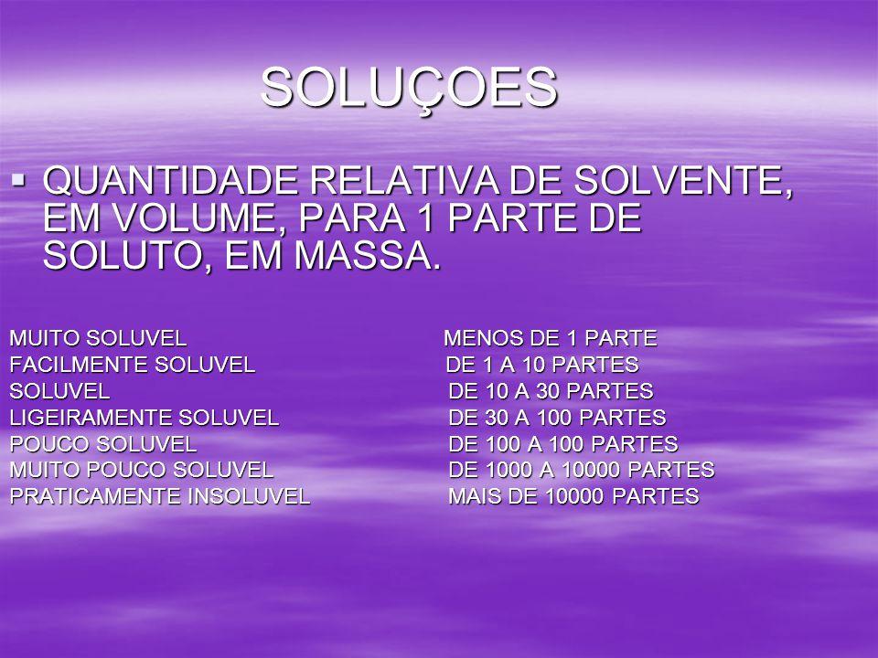 SOLUÇOES QUANTIDADE RELATIVA DE SOLVENTE, EM VOLUME, PARA 1 PARTE DE SOLUTO, EM MASSA. QUANTIDADE RELATIVA DE SOLVENTE, EM VOLUME, PARA 1 PARTE DE SOL