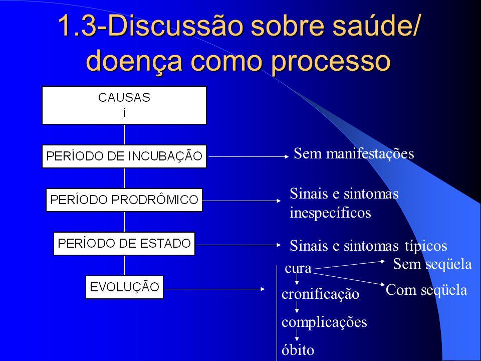 1.3-Discussão sobre saúde/ doença como processo Sem manifestações Sinais e sintomas inespecíficos Sinais e sintomas típicos cura cronificação complica