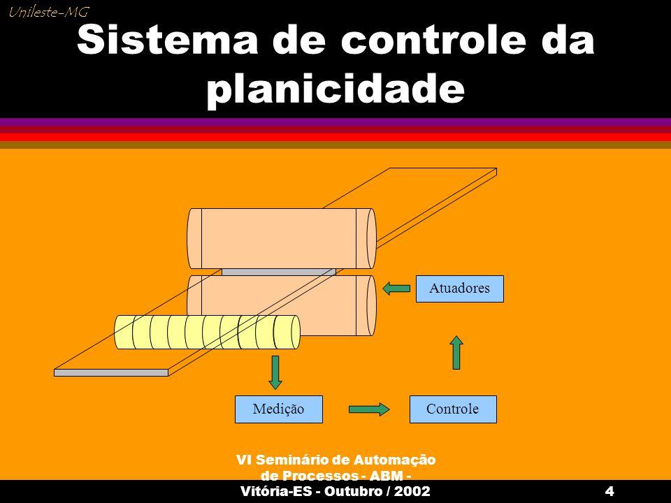 VI Seminário de Automação de Processos - ABM - Vitória-ES - Outubro / 20025 Sistemas de medição da planicidade l Métodos de medição Por velocidade diferencial Por detecção de força Strain gage sensores piezoelétricos; dispositivos especiais Sistemas a laser; Cameras de vídeo Unileste-MG