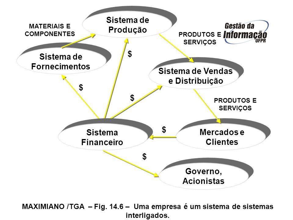 MAXIMIANO /TGA – Fig. 14.6 – Uma empresa é um sistema de sistemas interligados. Sistema de Fornecimentos Mercados e Clientes $ $ $ $ MATERIAIS E COMPO