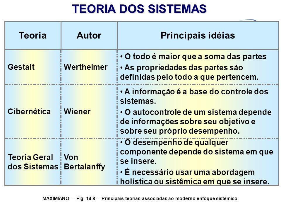 O desempenho de qualquer componente depende do sistema em que se insere. É necessário usar uma abordagem holística ou sistêmica em que se insere. Von