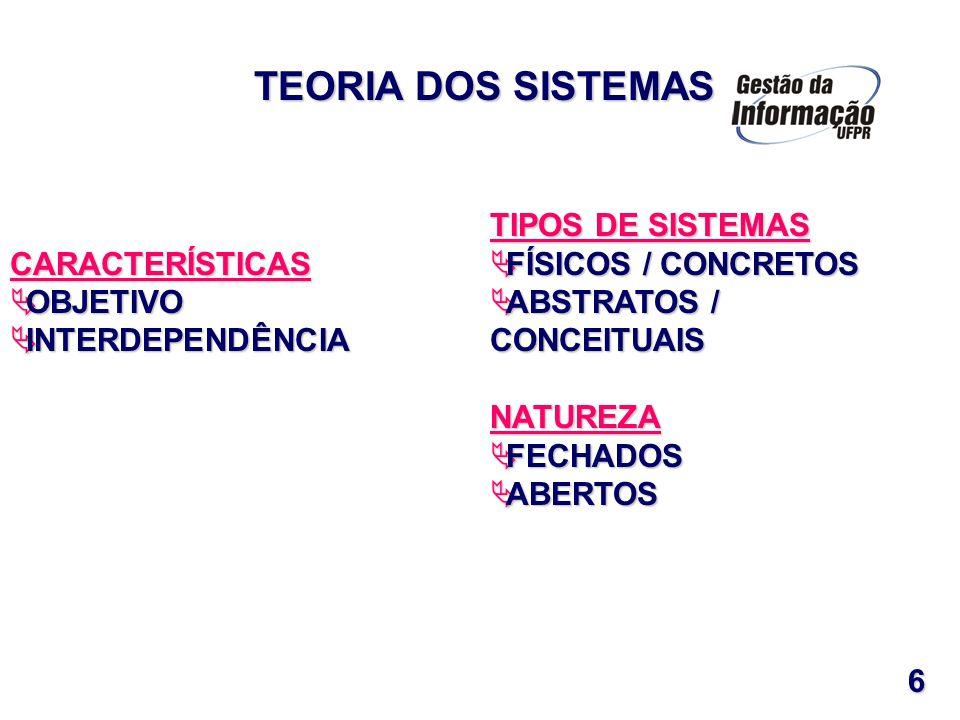 CARACTERÍSTICAS OBJETIVO OBJETIVO INTERDEPENDÊNCIA INTERDEPENDÊNCIA TIPOS DE SISTEMAS FÍSICOS / CONCRETOS FÍSICOS / CONCRETOS ABSTRATOS / CONCEITUAIS