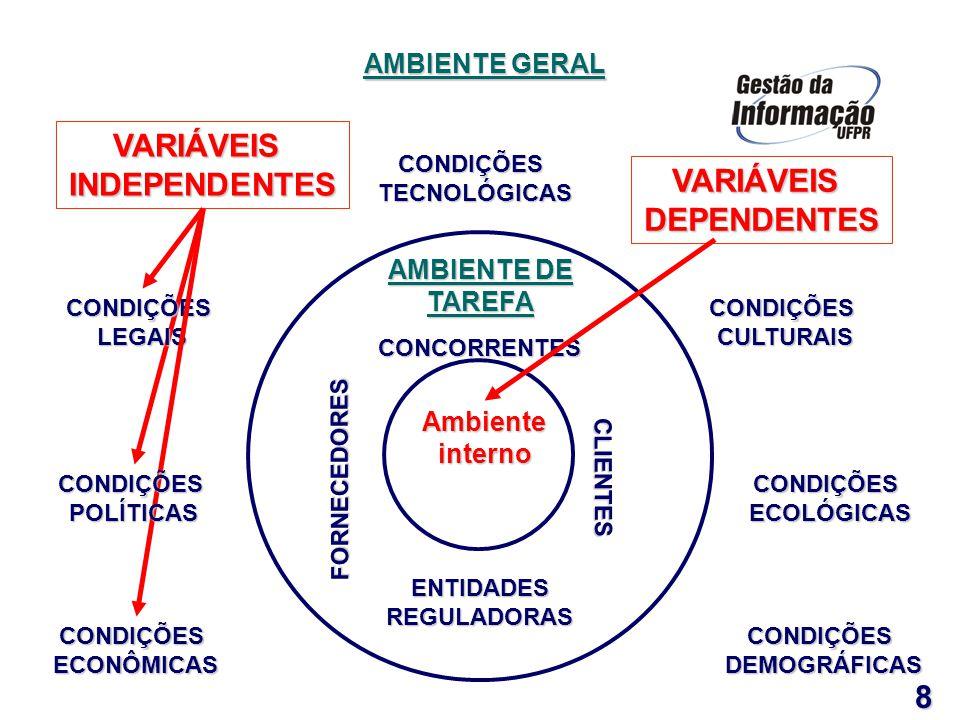 VARIÁVEISDEPENDENTES 9 Estrutura e Cultura Organizacional (Estratégia, Burocracia, Organização Formal e Informal) Pessoas e Funções Tecnologia (TI) Gestão e Processos