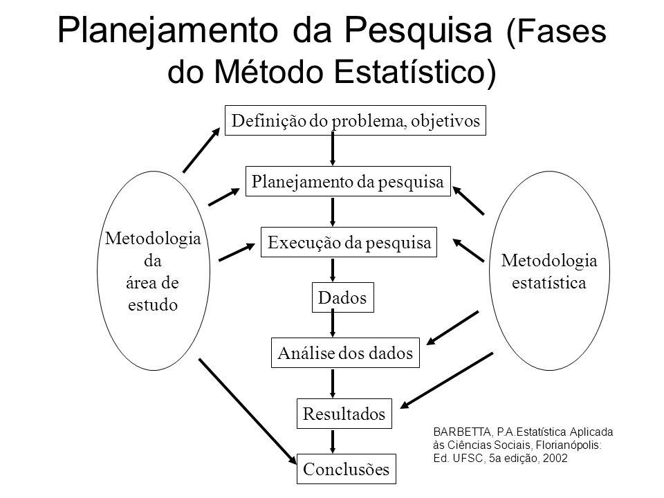 Planejamento da Pesquisa (Fases do Método Estatístico) Definição do problema, objetivos Planejamento da pesquisa Execução da pesquisa Dados Análise do